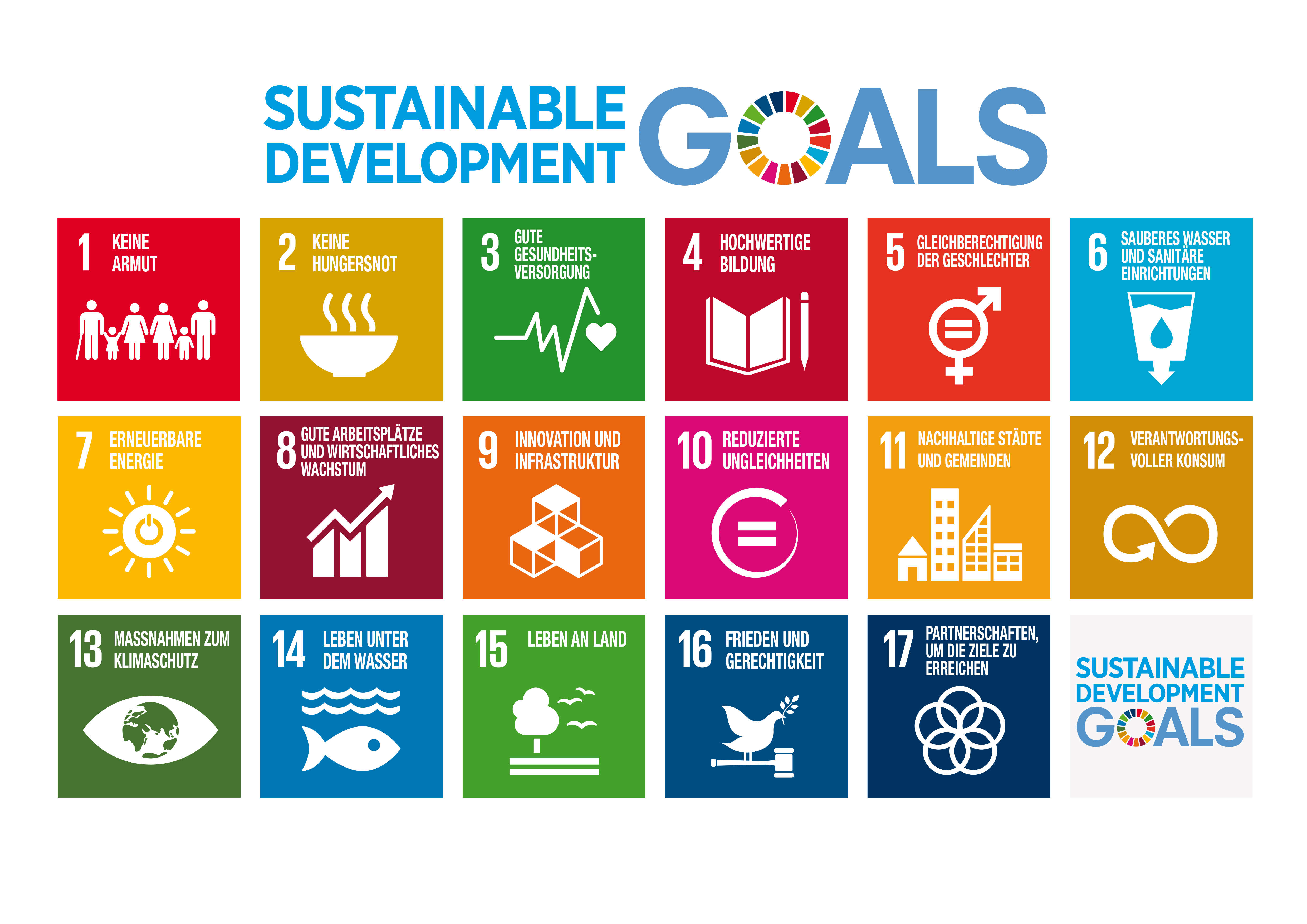 Übersicht Sustainable Development Goals